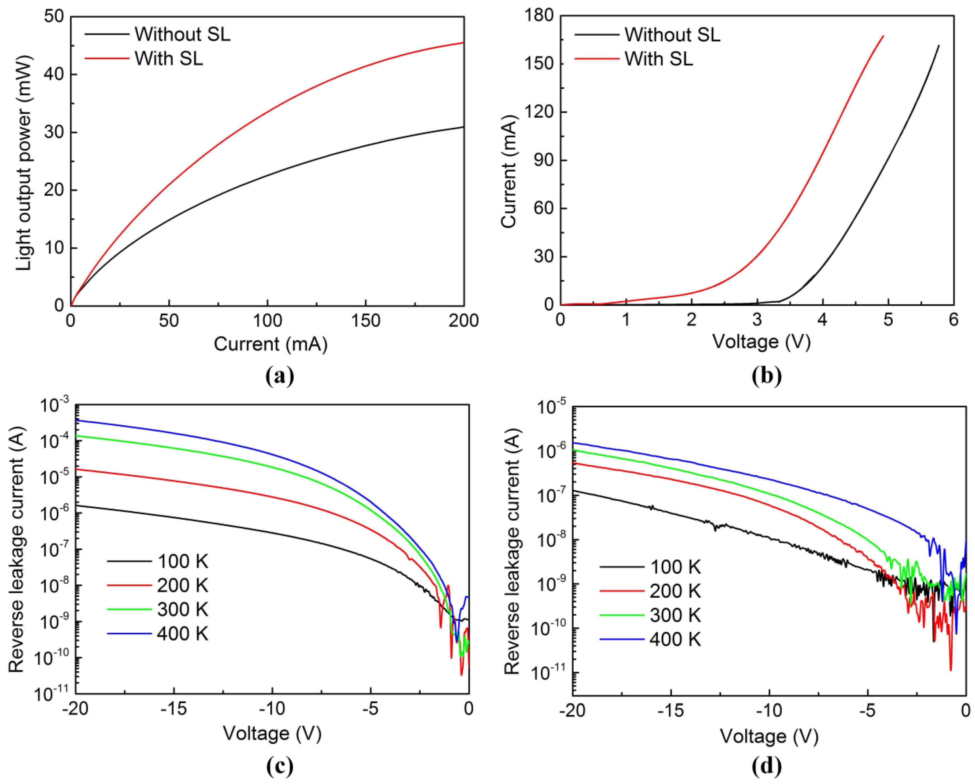 Nanomaterials | Free Full-Text | An InGaN/GaN Superlattice