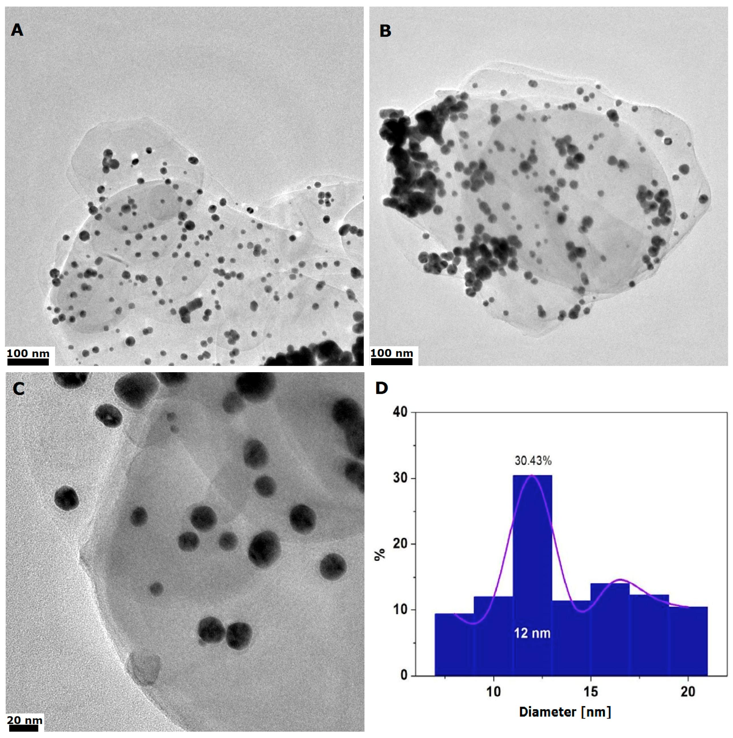 Nanomaterials | Free Full-Text | Hexagonal Boron Nitride