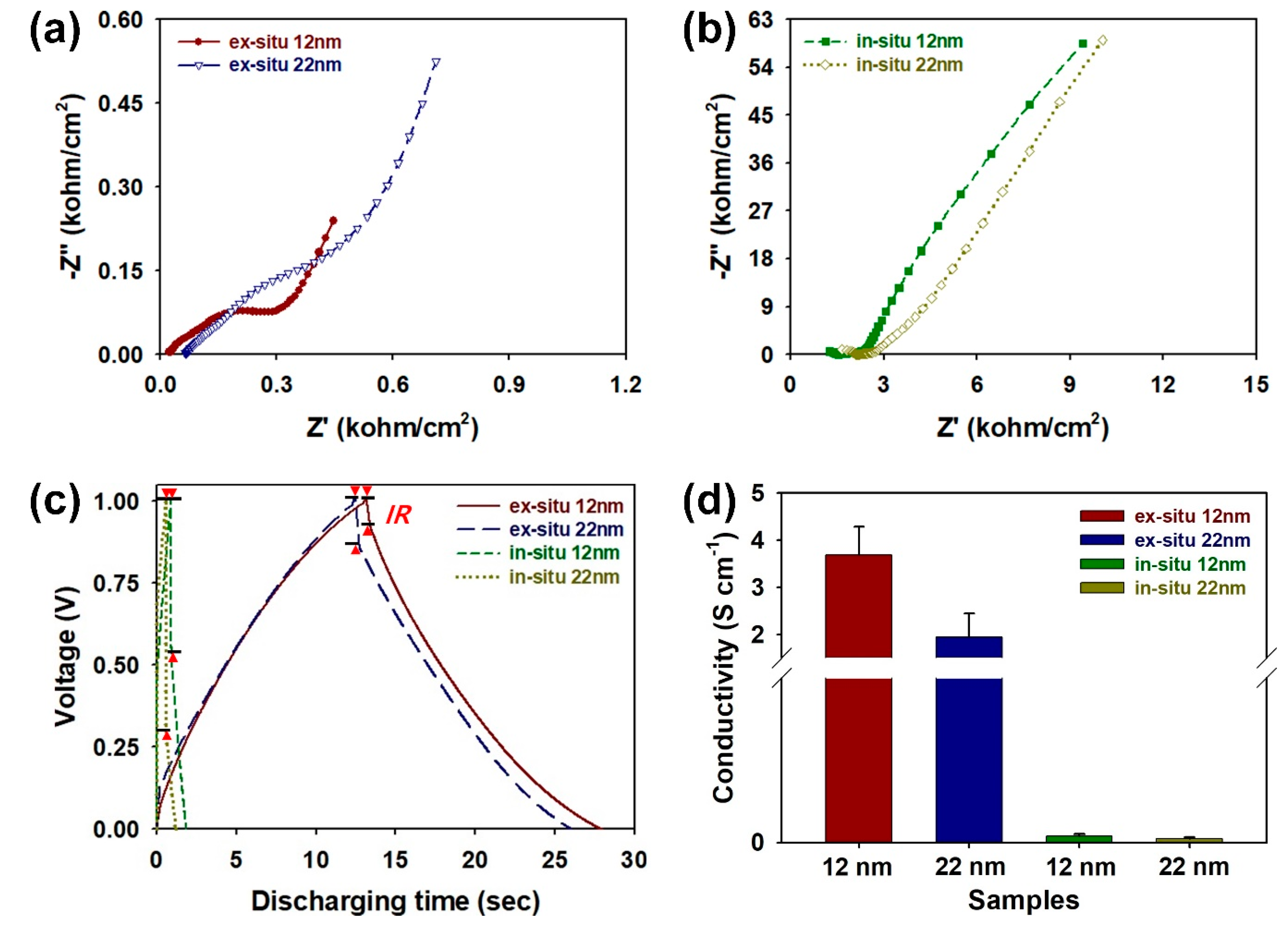 Nanomaterials Free Full Text Ex Situ Fabrication Of Polypyrrole Figure 2910 Simple Rc Circuit 08 00726 G006 6