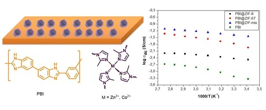 Nanomaterials   Free Full-Text   Phosphoric Acid Doped
