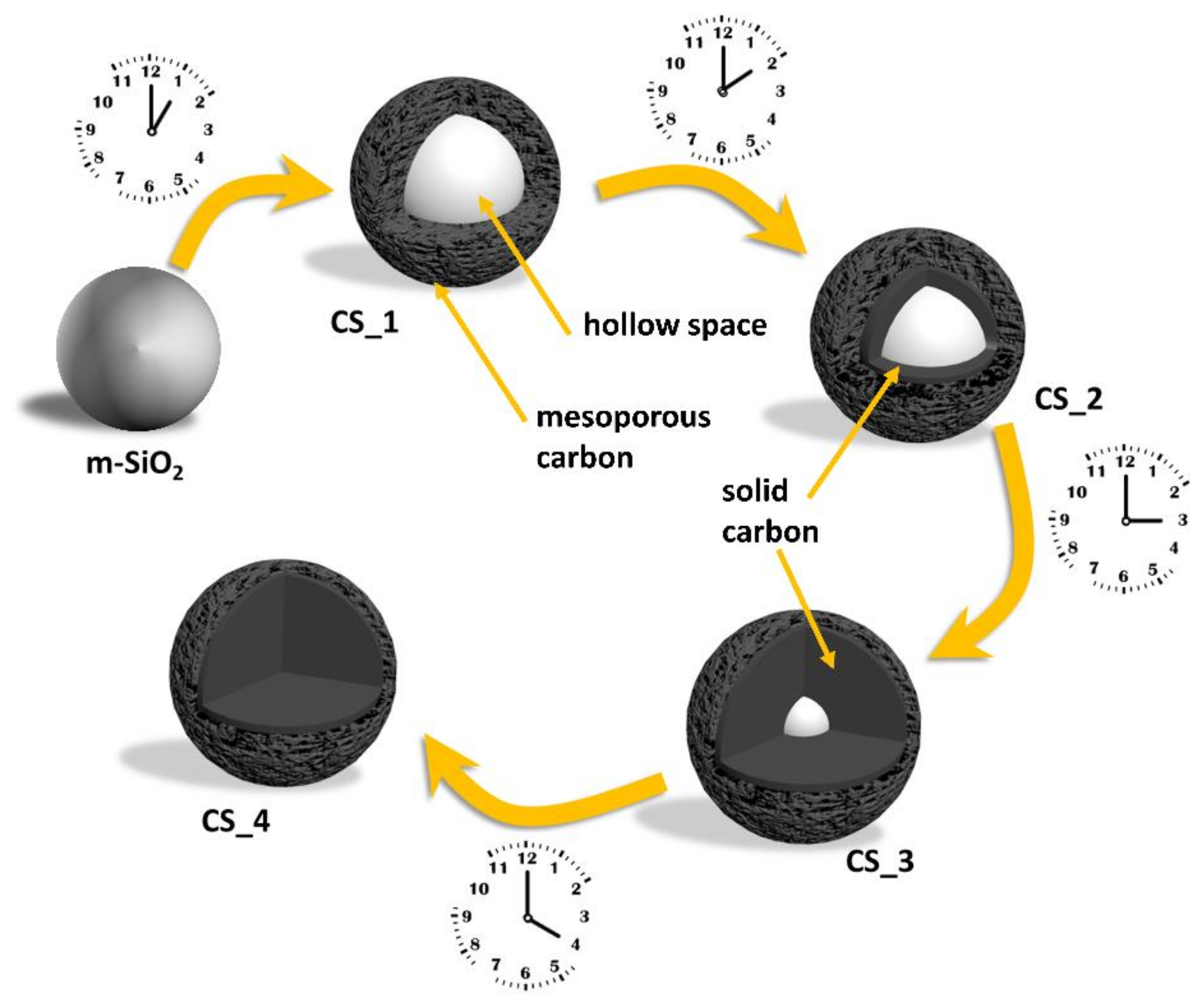 Nanomaterials | Free Full-Text | From Hollow to Solid Carbon Spheres