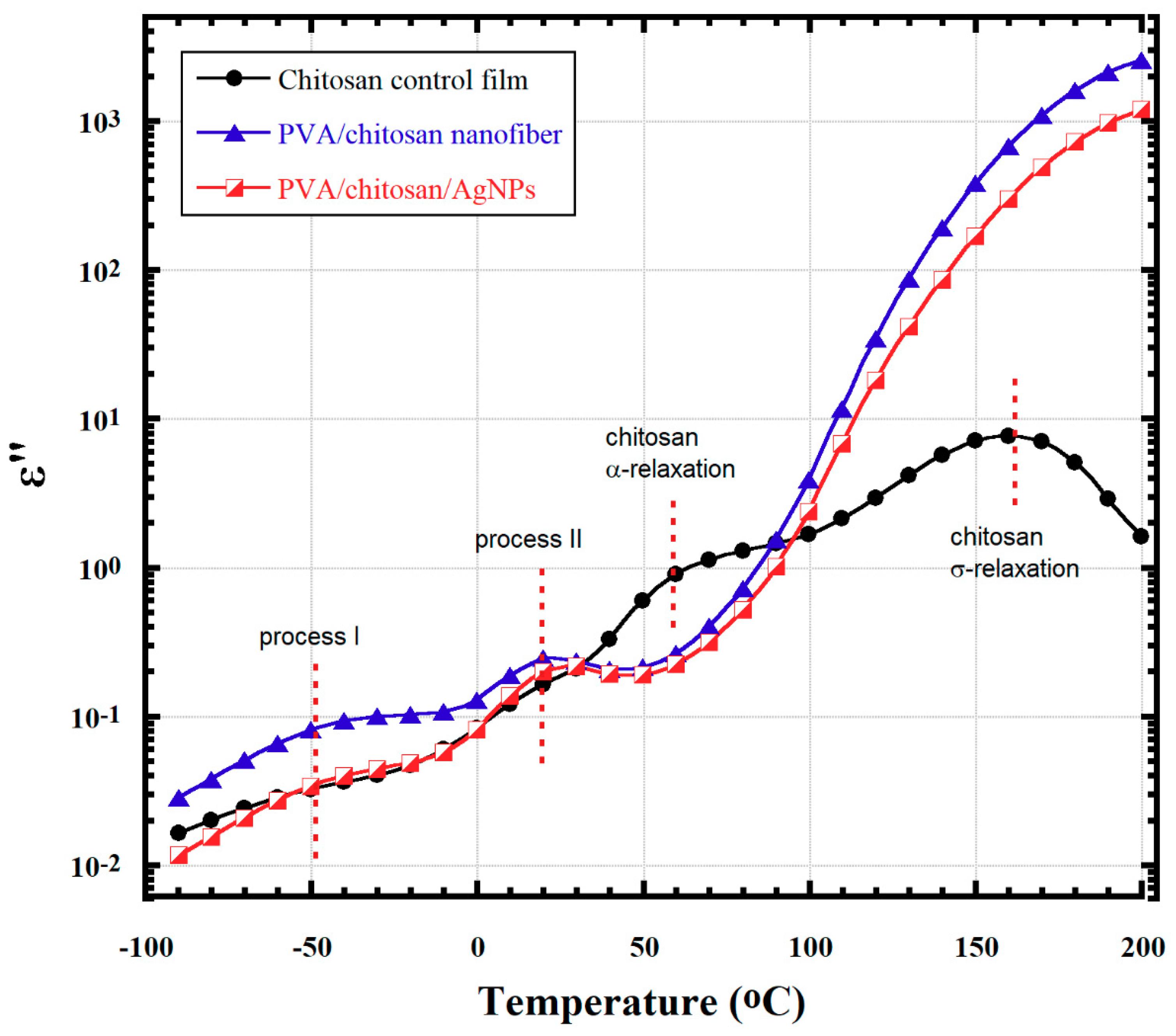 Nanomaterials | Free Full-Text | PVA/Chitosan/Silver