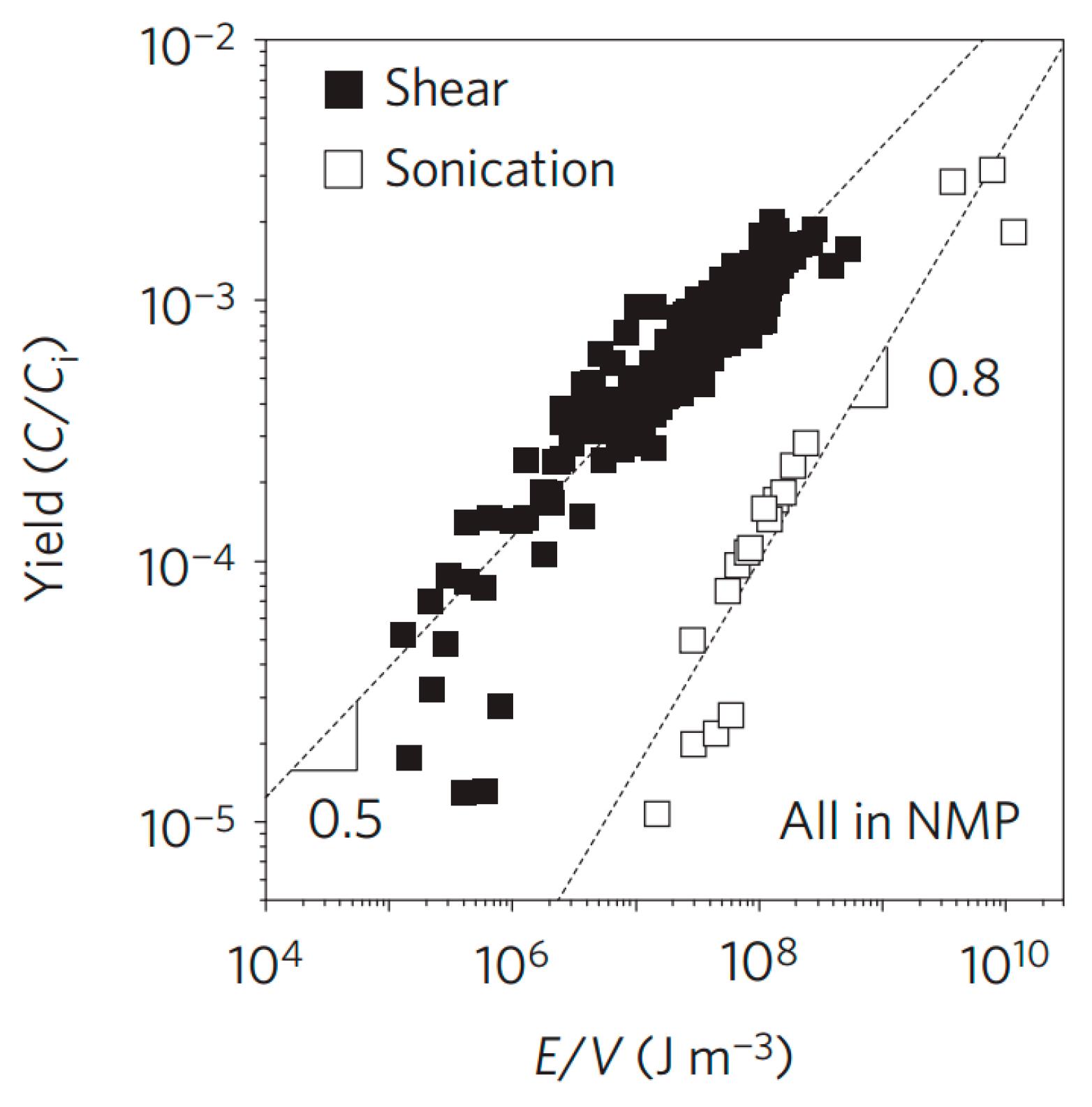 Nanomaterials | Free Full-Text | Liquid-Phase Exfoliation of