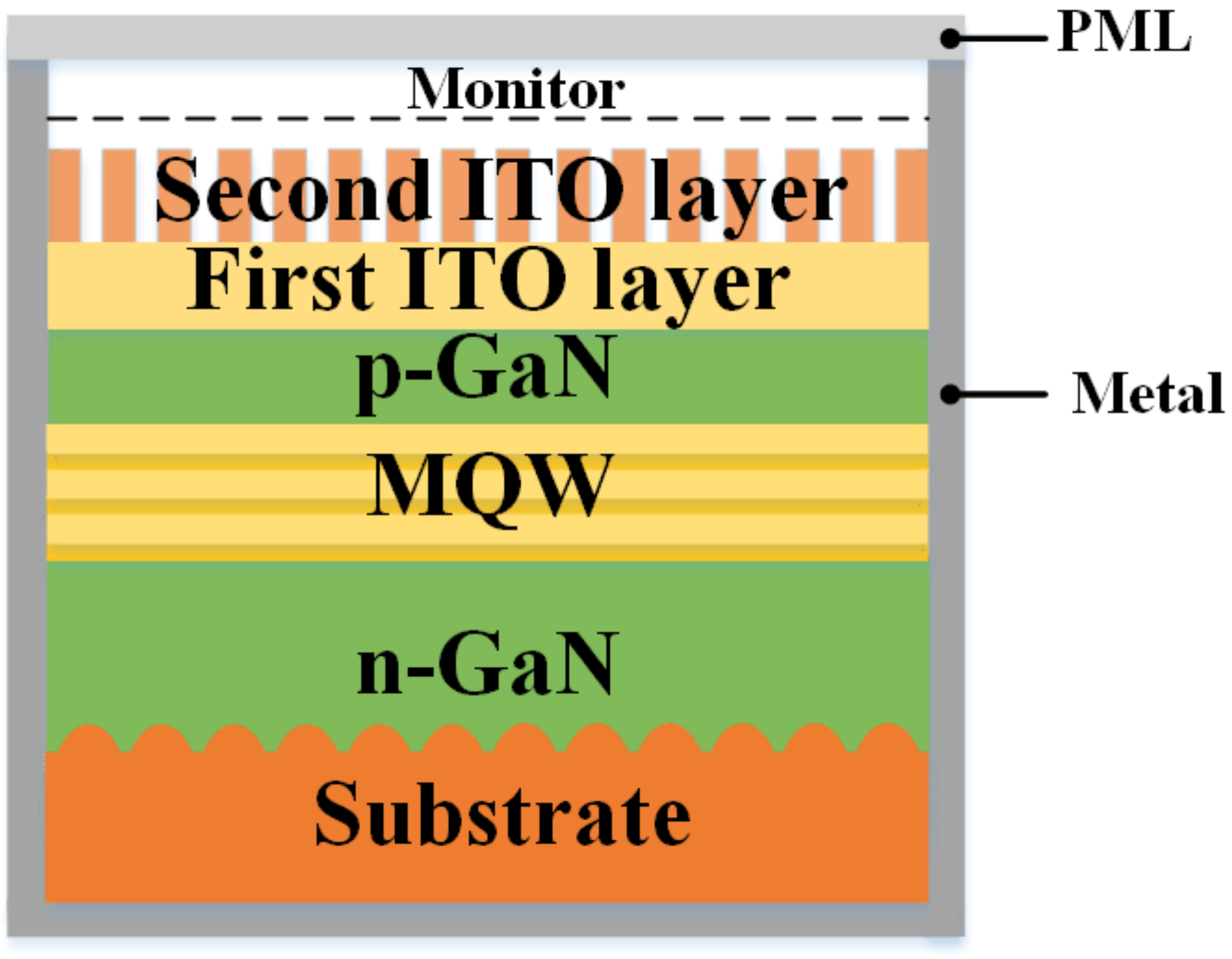 Nanomaterials Free Full Text Improvement In Light Output Of
