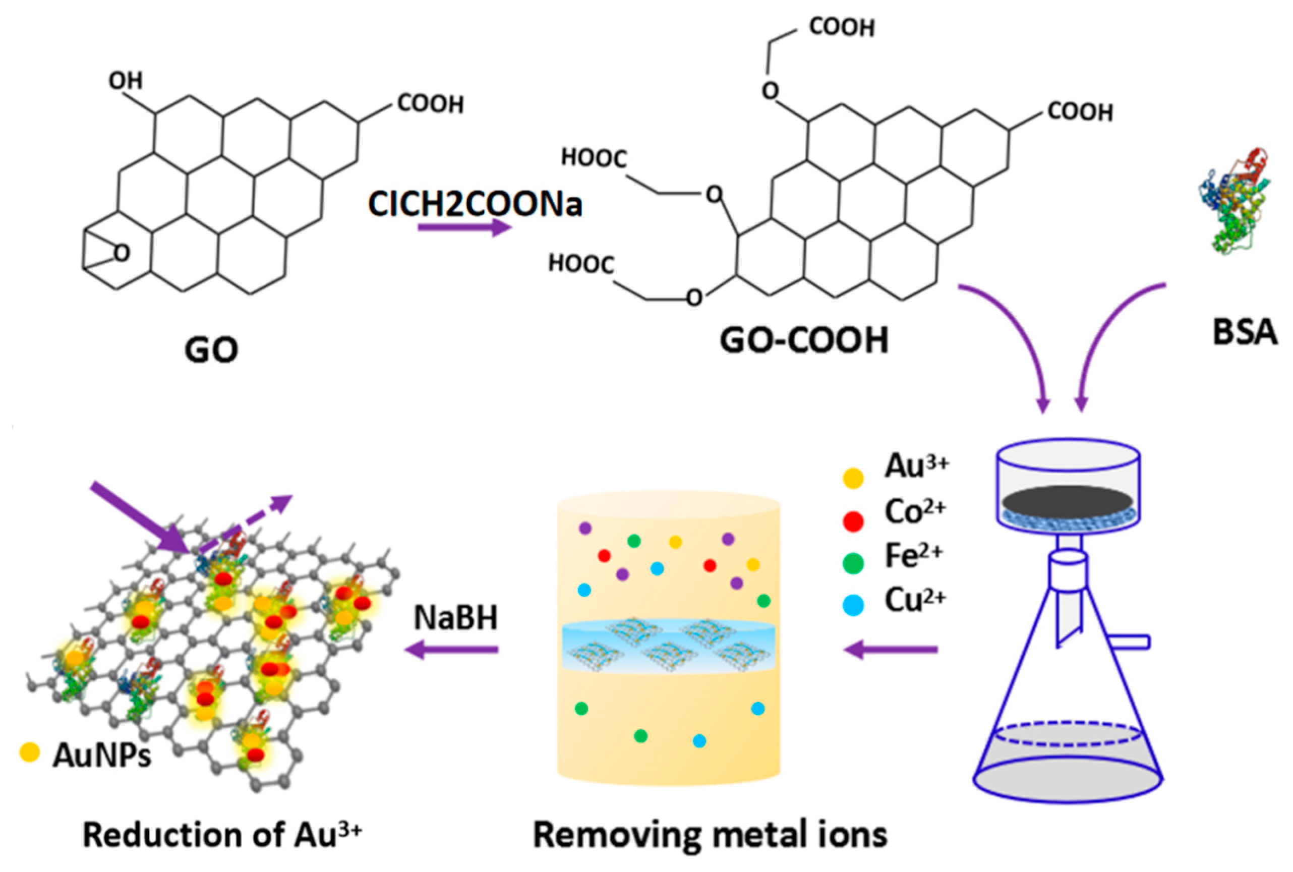 Nanomaterials | Free Full-Text | Removing Metal Ions from