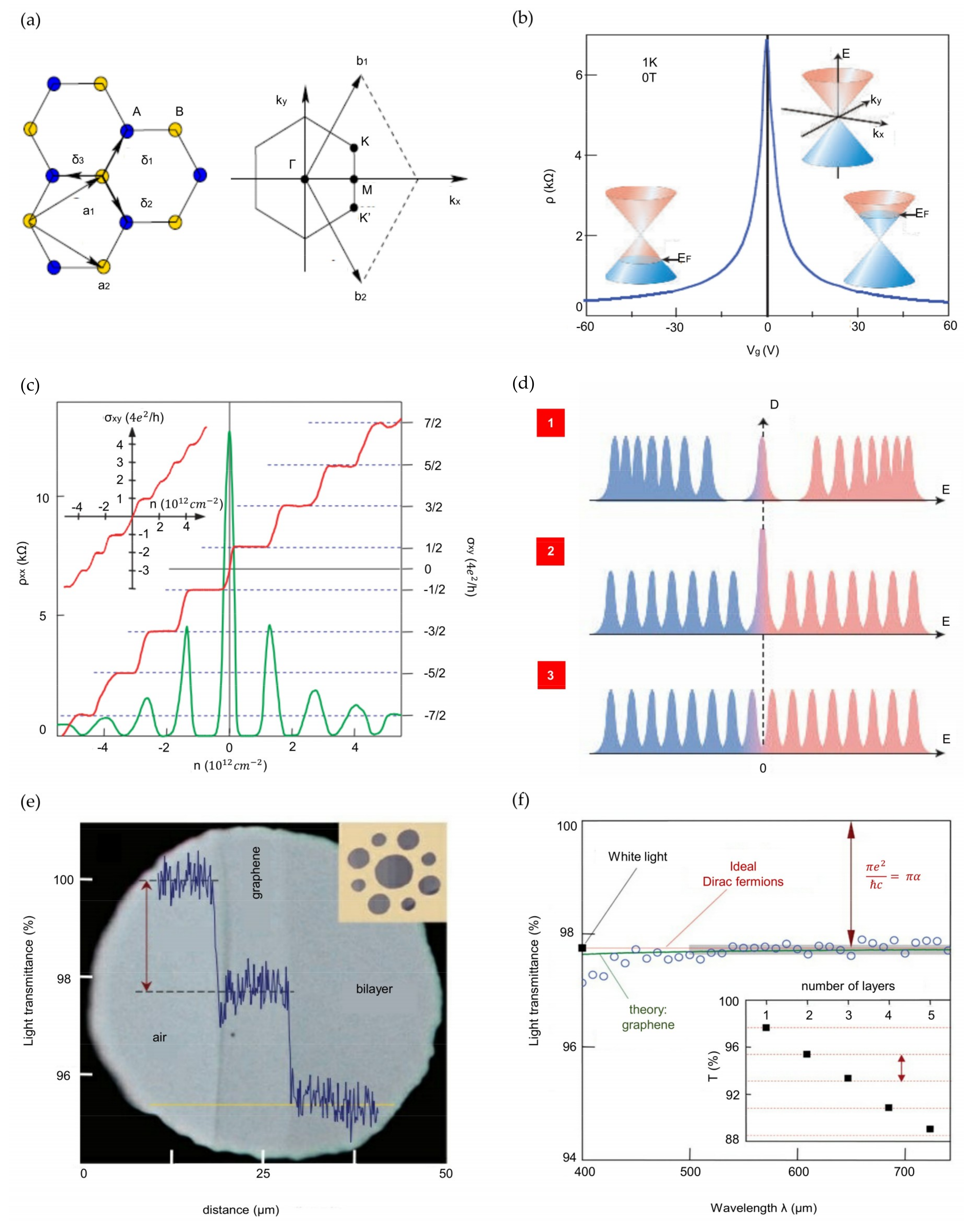 Nanomaterials Free Full Text Electronic And Thermal