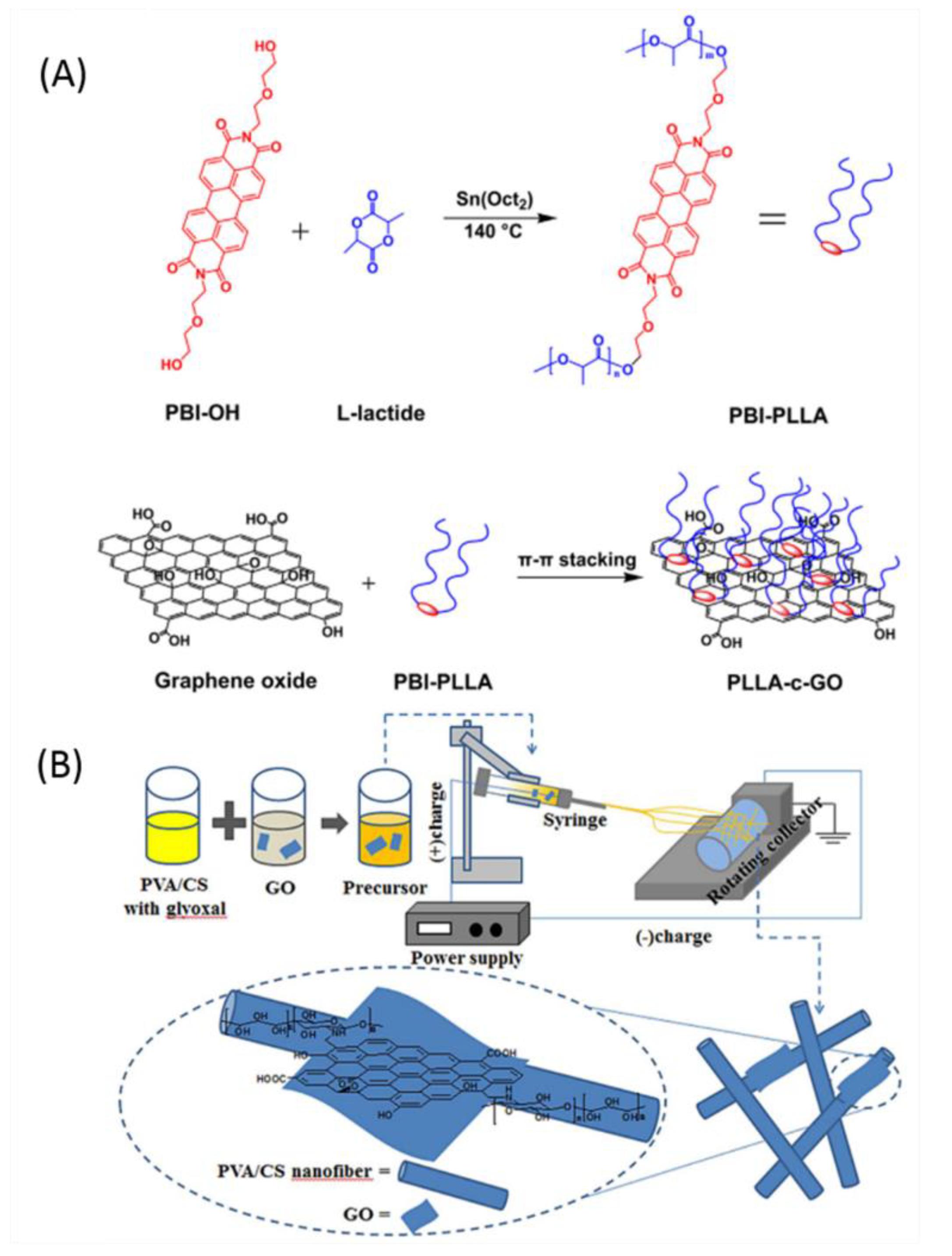 Nanomaterials | Free Full-Text | Antibacterial Properties of