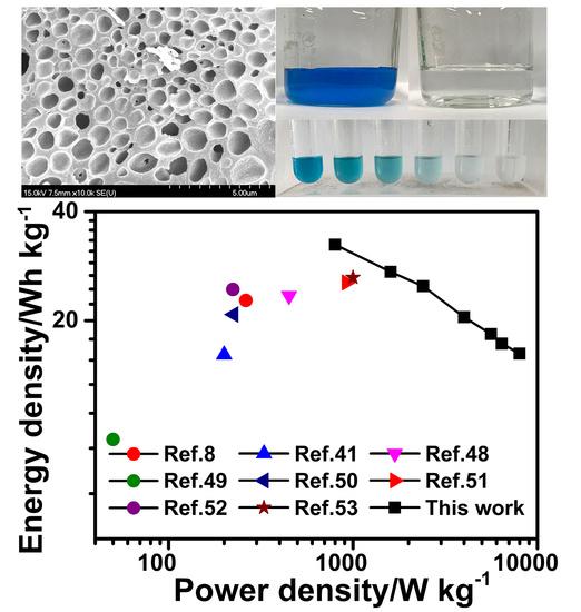 Nanomaterials | Free Full-Text | Ethylenediamine-Catalyzed
