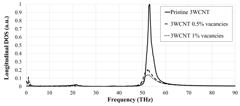 Nanomaterials | Free Full-Text | Thermal Conductivity of