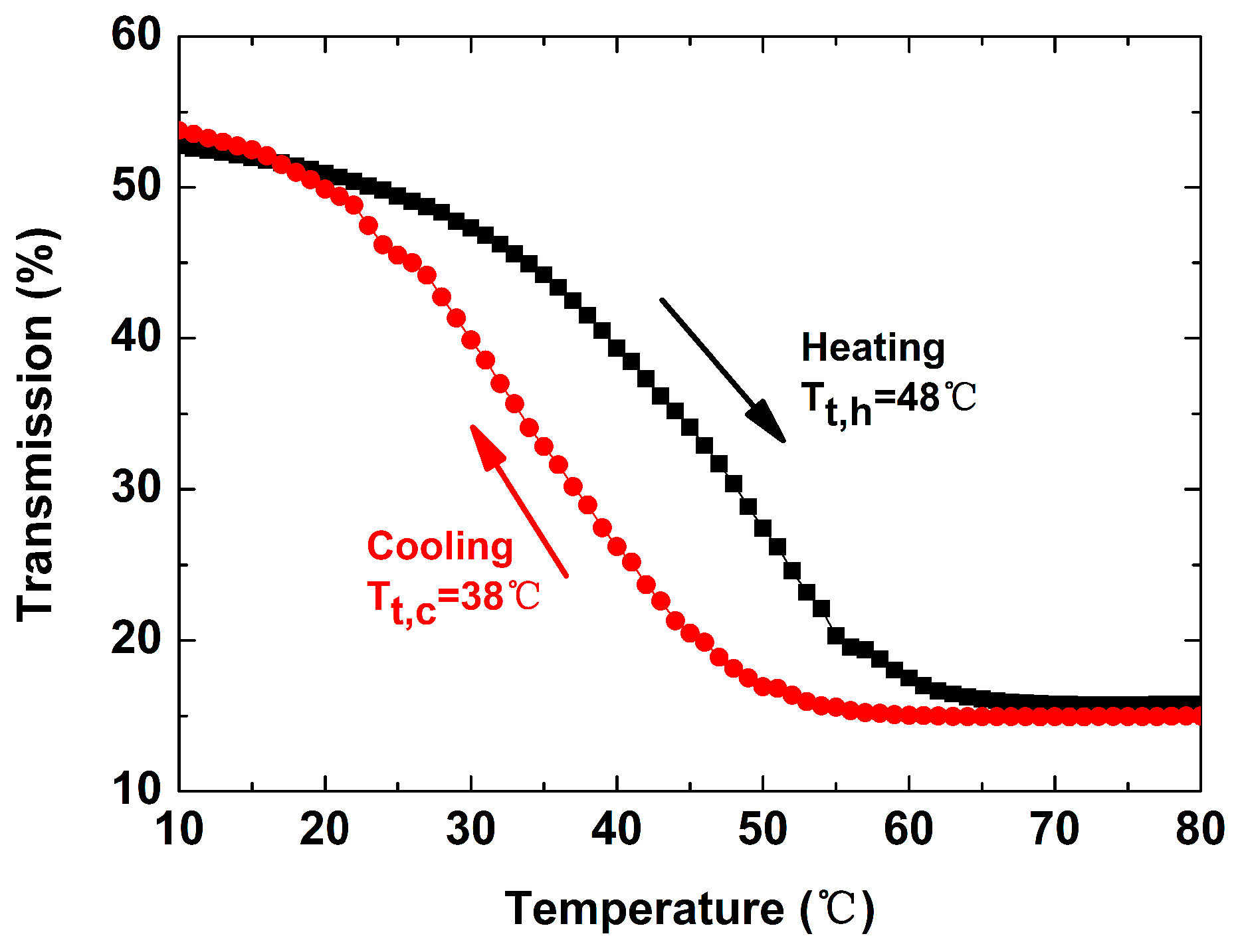 Nanomaterials | Free Full-Text | Tuning the Doping Ratio and Phase