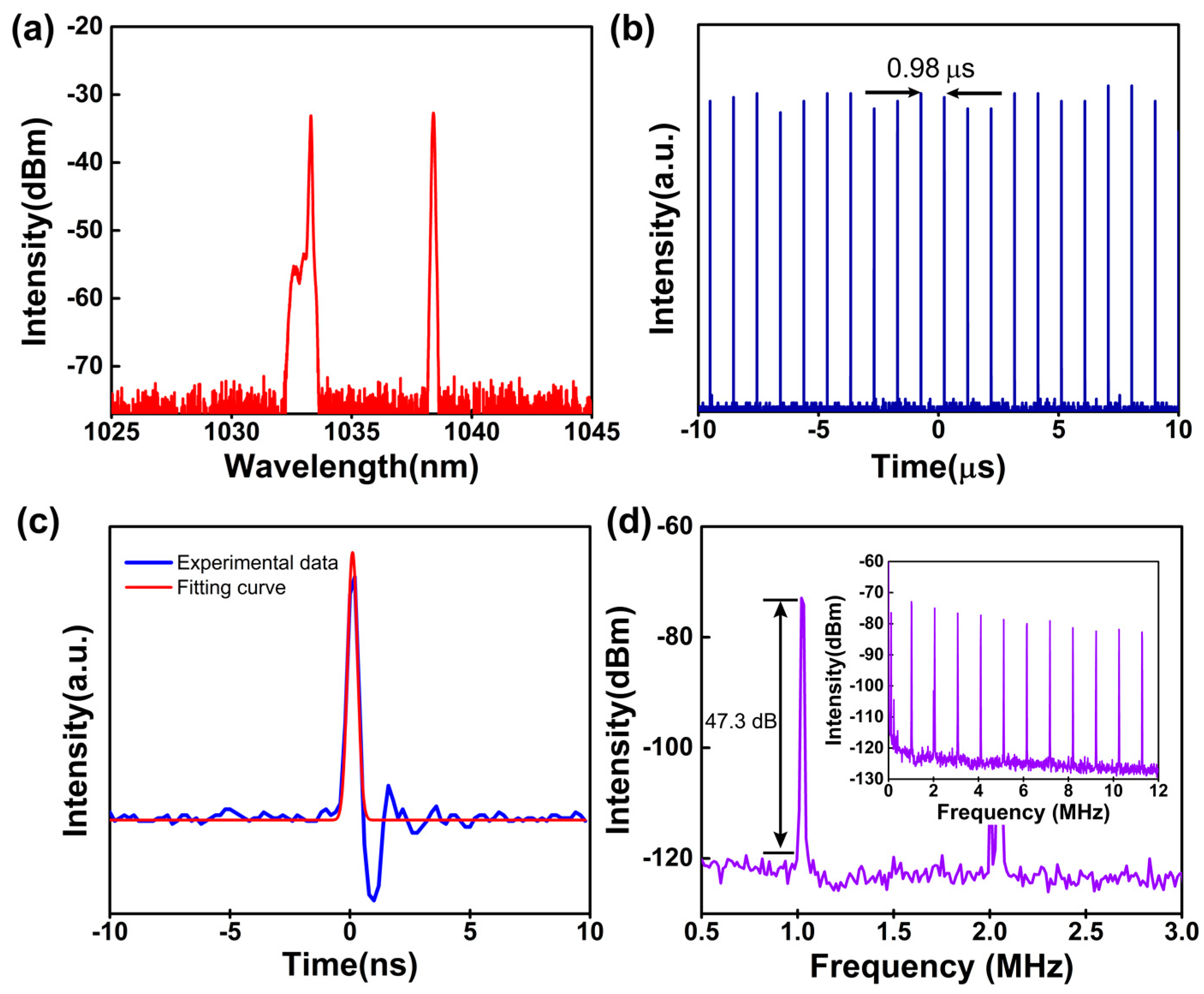 Nanomaterials   Free Full-Text   Near-Infrared Optical
