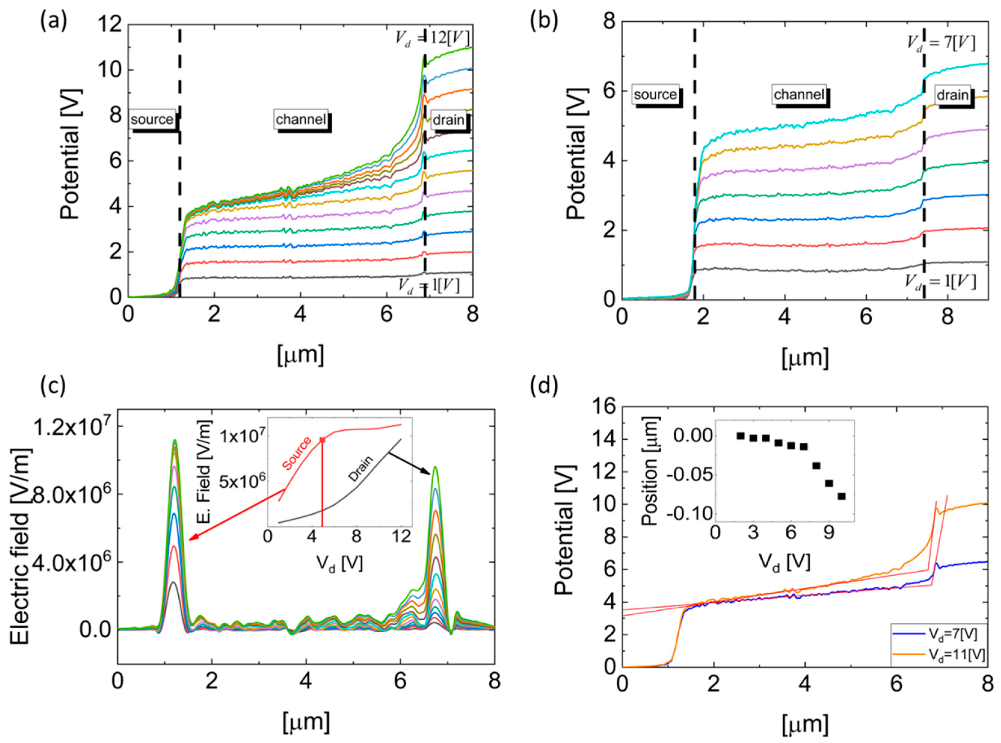 Nanomaterials | Free Full-Text | Pinch-Off Formation in