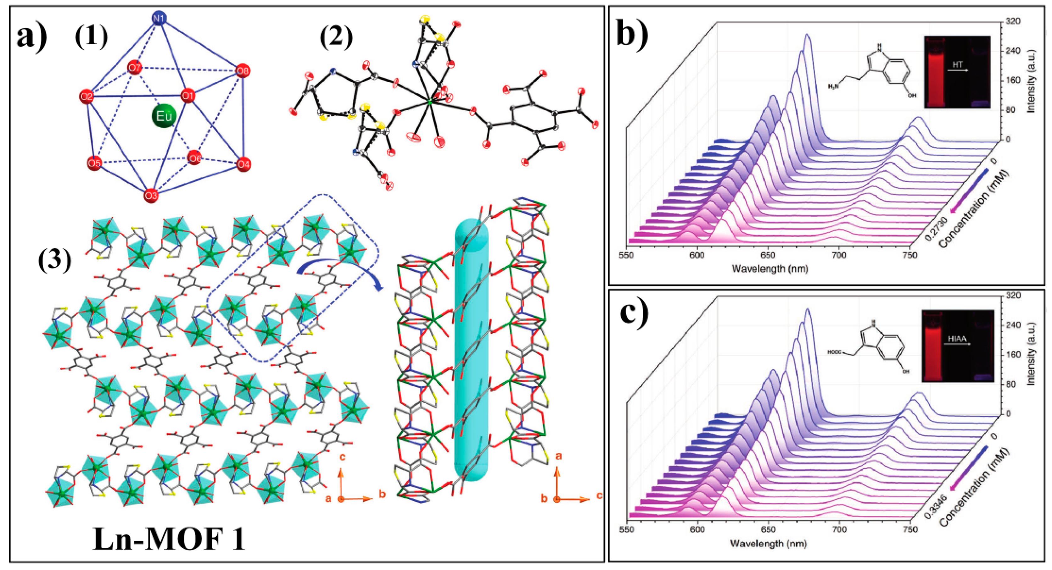 Nanomaterials   Free Full-Text   Recent Progress in Metal–Organic
