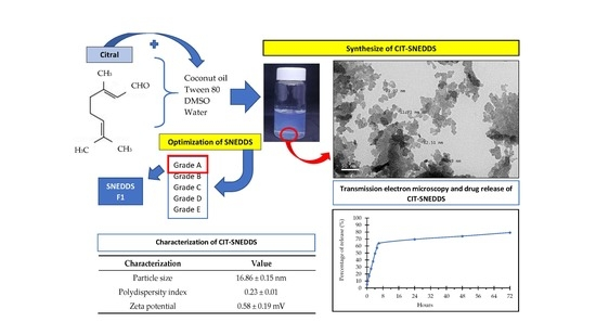Nanomaterials | Free Full-Text | Preparation and