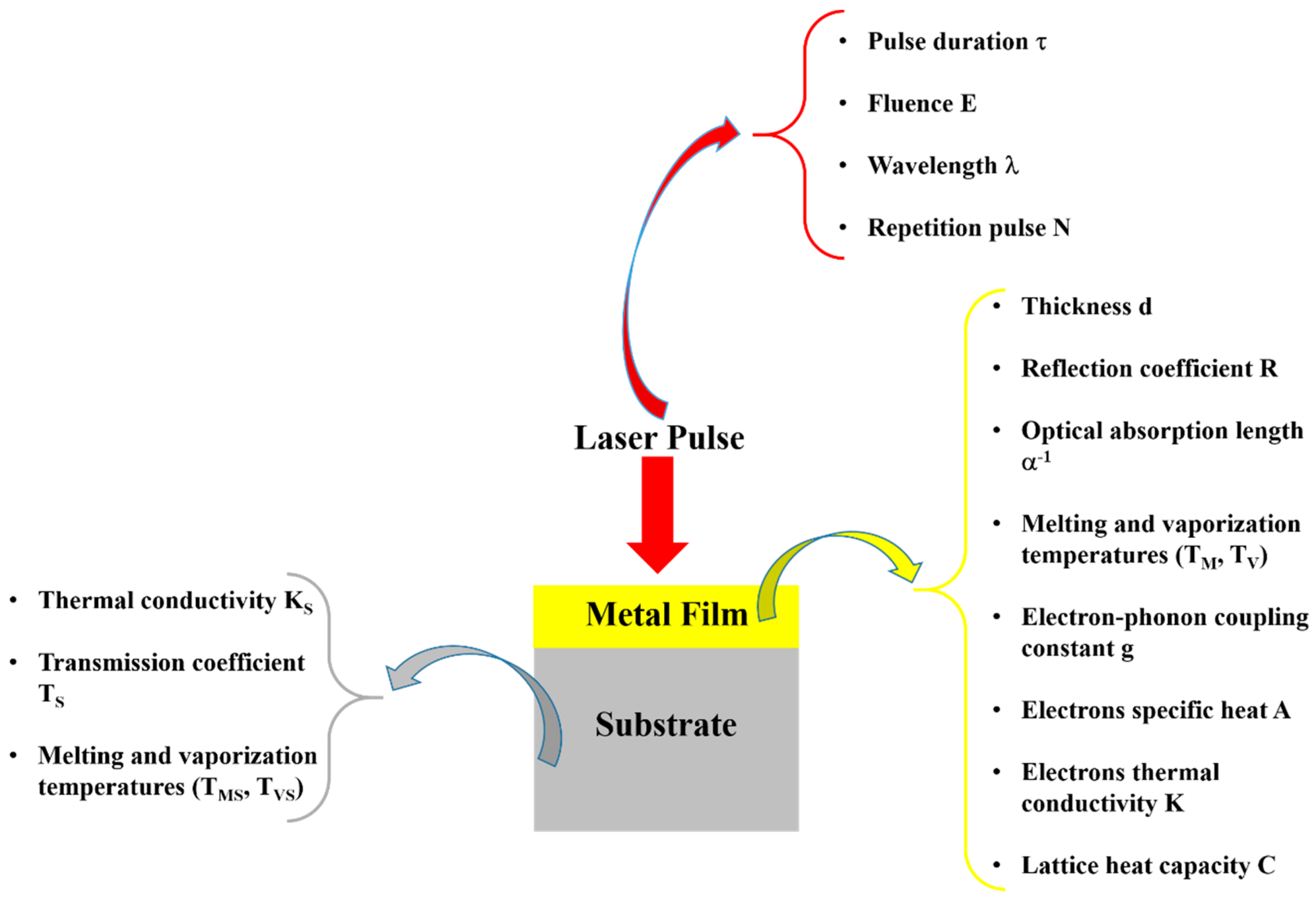 Nanomaterials Free Full Text Nanostructuration Of Thin Metal Films By Pulsed Laser Irradiations A Review Html