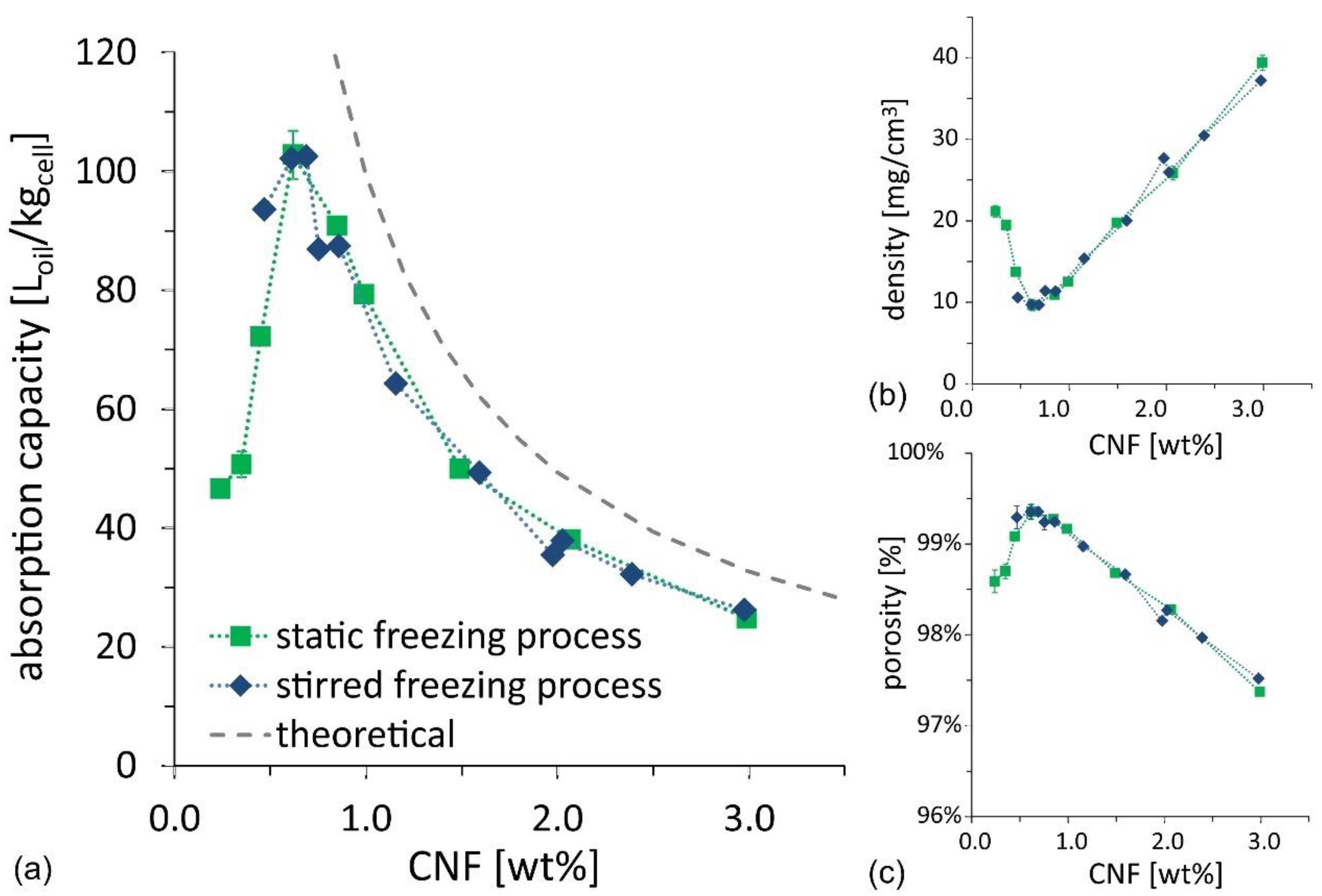 Nanomaterials   Free Full-Text   Ultra-Porous Nanocellulose