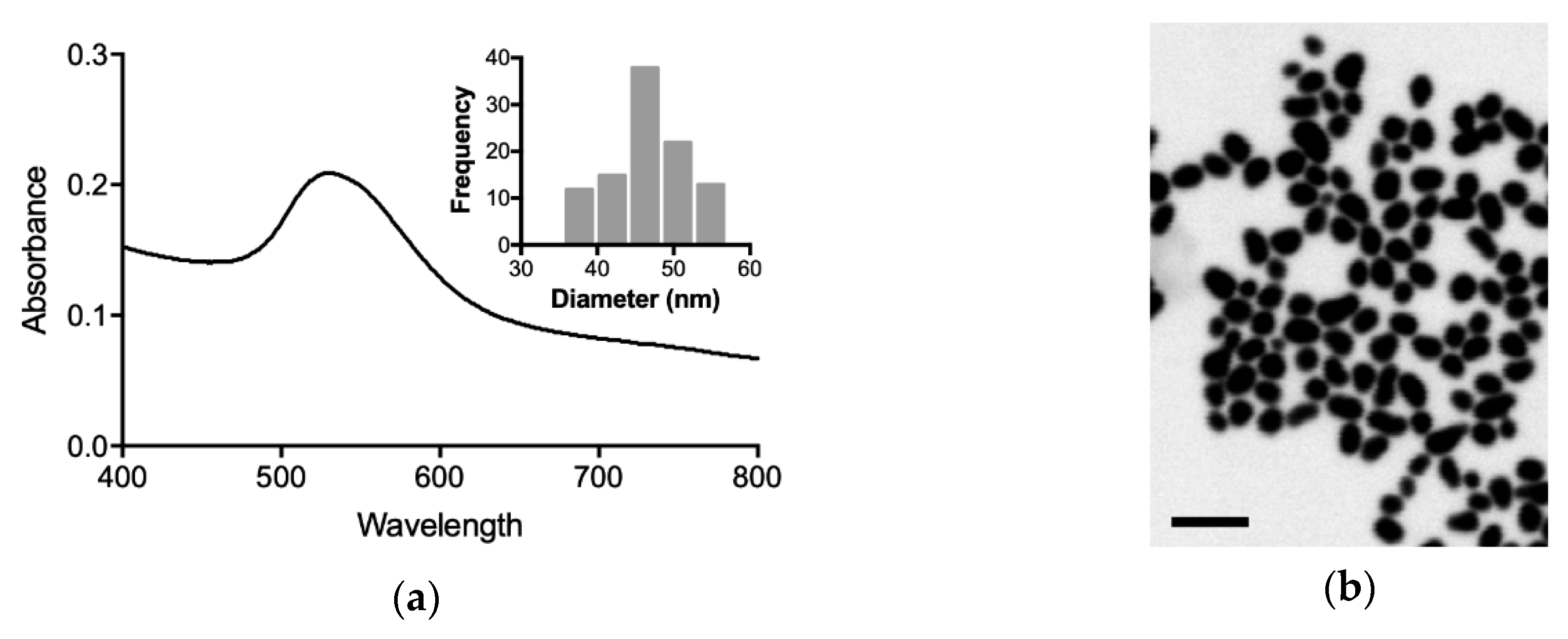 Synthetic route of growth of gold nanoparticles