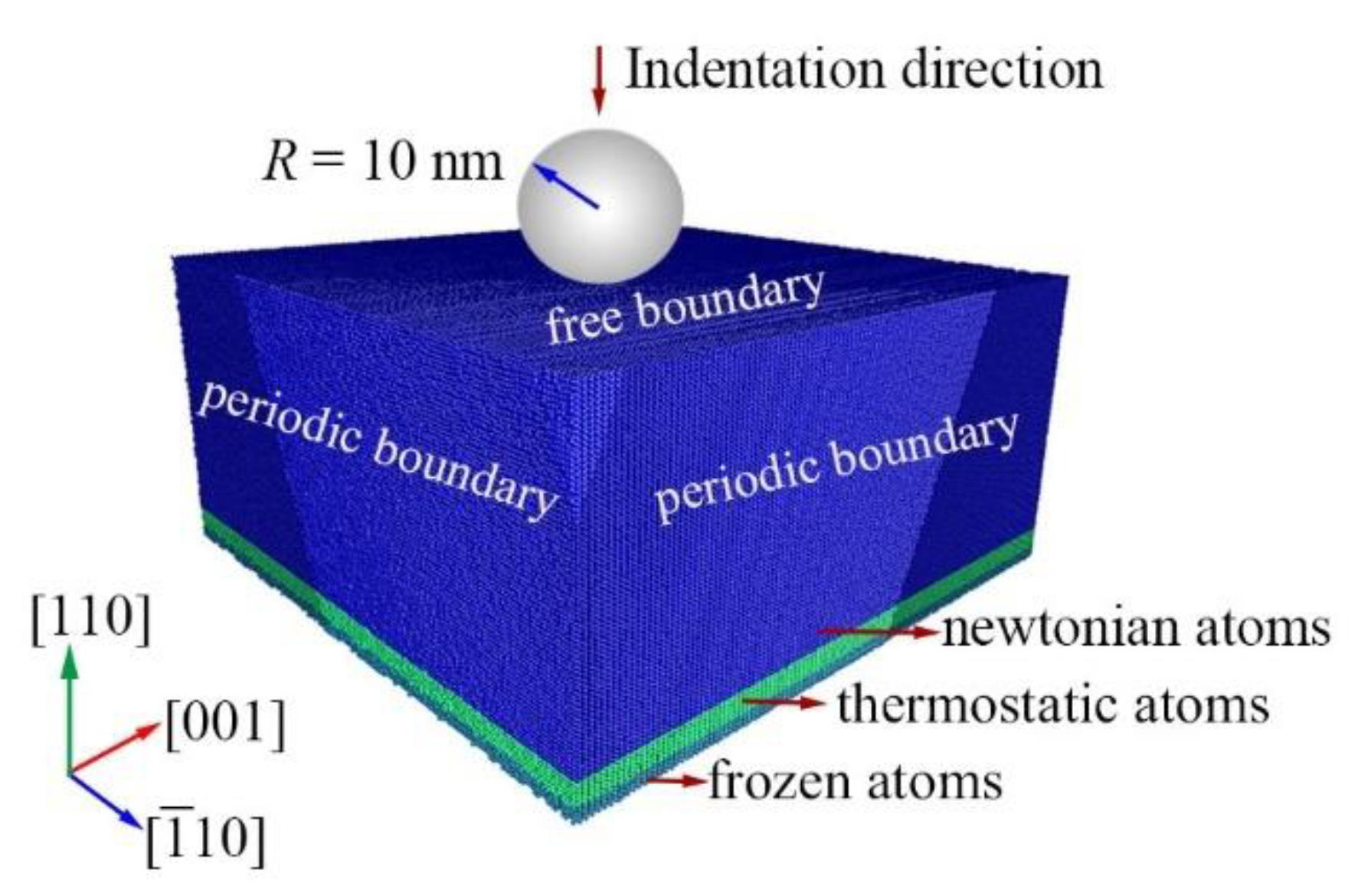 Nanomaterials   Free Full Text   Reveal the Deformation Mechanism ...