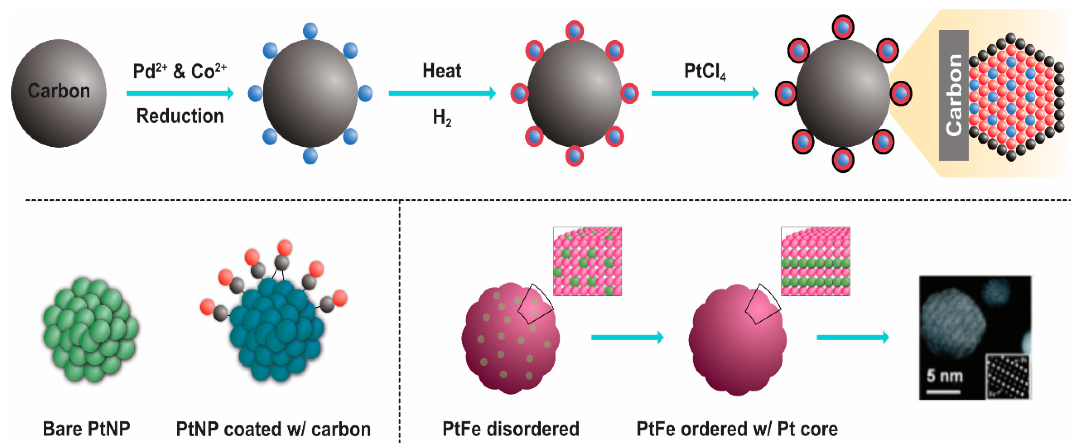 Nanomaterials | Free Full-Text | A Comprehensive Review on