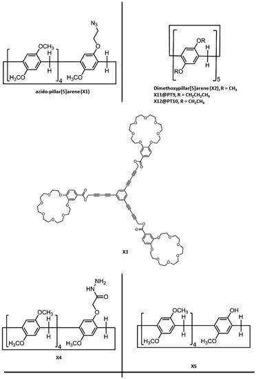 Nanomaterials 10 00651 sch003a 550