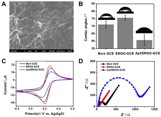 Nanomaterials Free Full Text α Synuclein Oligomer Detection With Aptamer Switch On Reduced Graphene Oxide Electrode Html