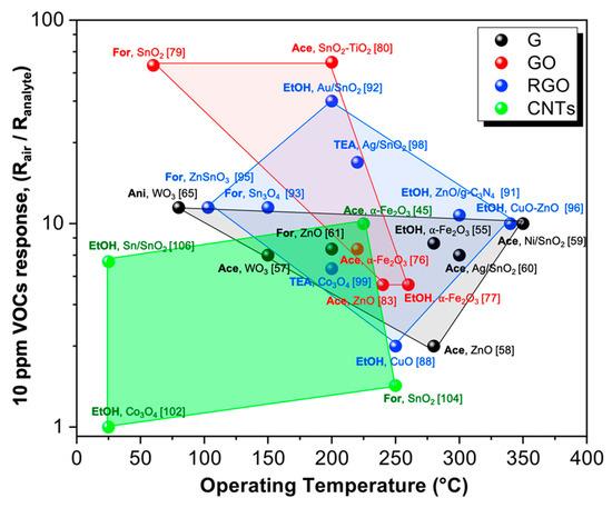 Nanomaterials 10 01485 g012 550