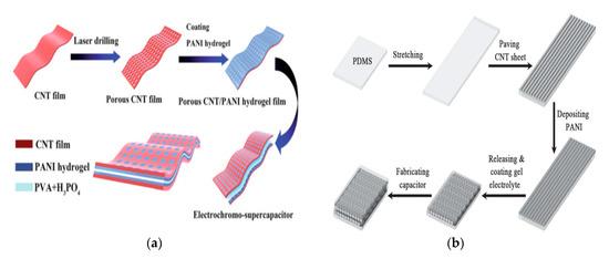 Nanomaterials 10 02023 g009 550