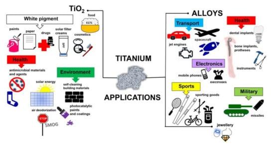 Nanomateriały 10 02065 g001 550