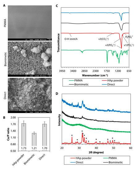 Nanomaterials 10 02162 g002 550