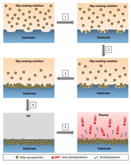 Nanomaterials 10 02162 g003 550