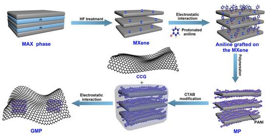 Nanomaterials 11 00166 g004 550