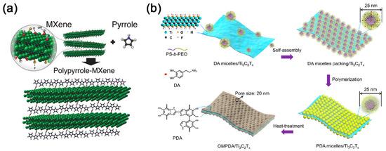 Nanomaterials 11 00166 g005 550