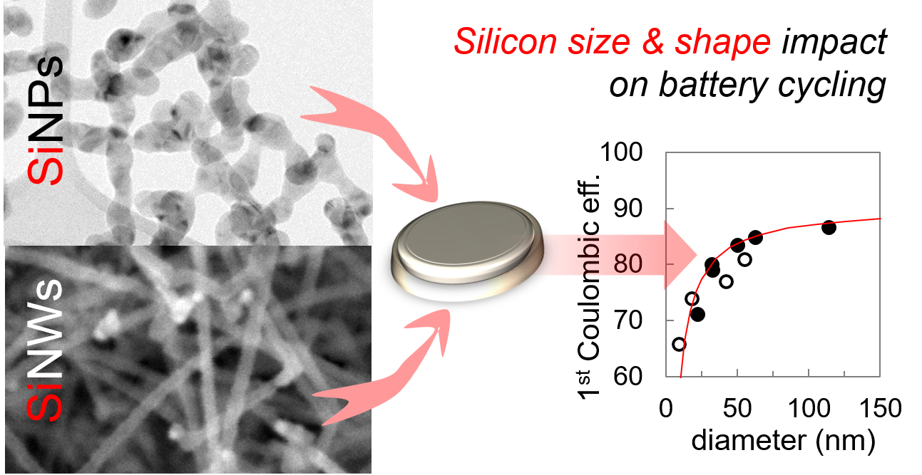 Nanomaterials   Free Full Text   Effect of Size and Shape on ...