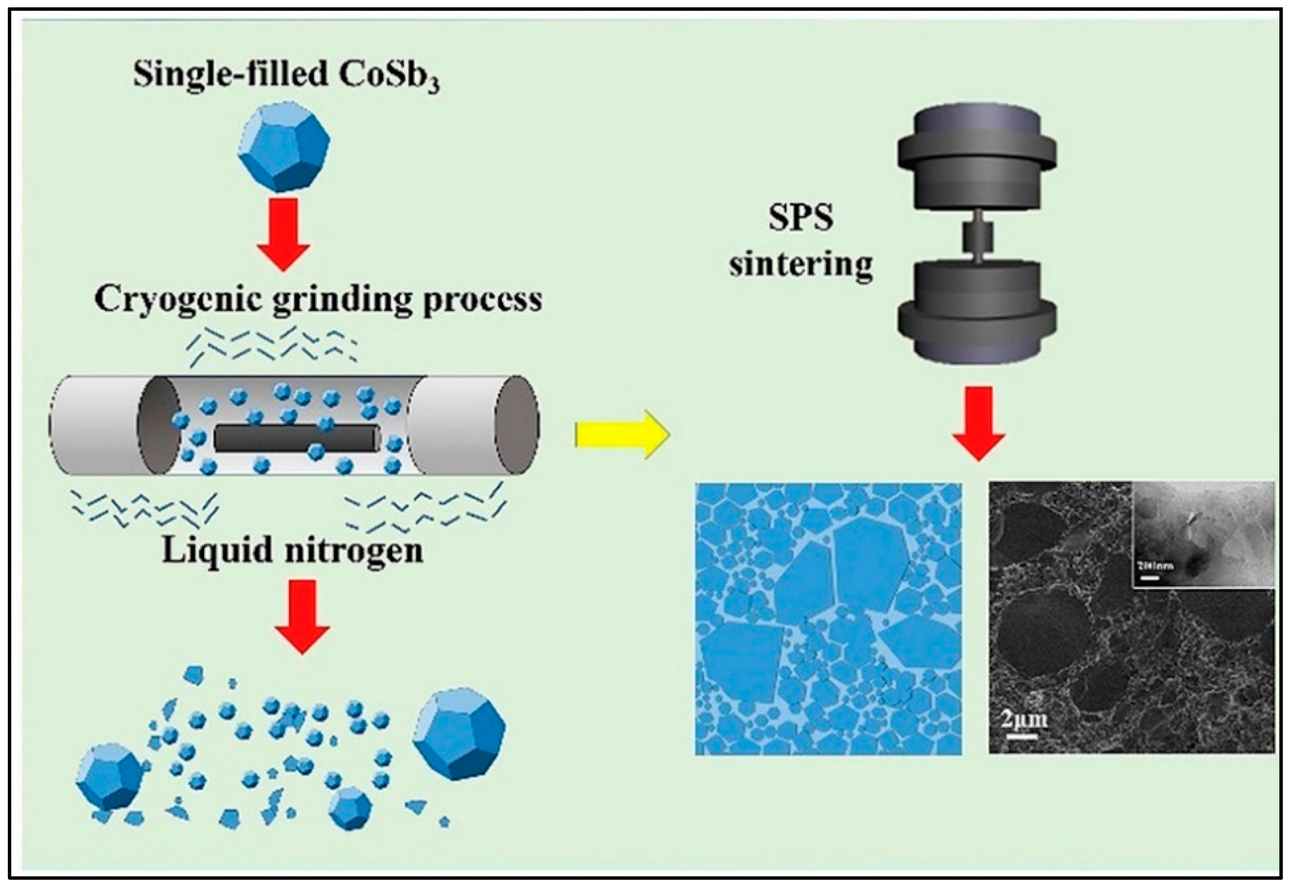 Nanomaterials   Free Full Text   Synthesis and Performance of ...