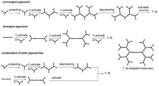 Nanomaterials 11 02112 sch001 550
