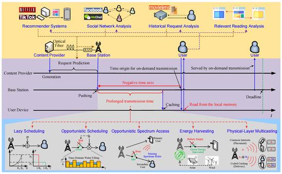 Network 01 00010 g001 550