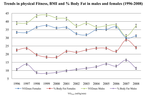 bmi and physical fitness of the A comparison of physical activity, physical fitness levels, bmi and blood pressure of adults with intellectual disability, who do and do not take part in special olympics ireland programmes.