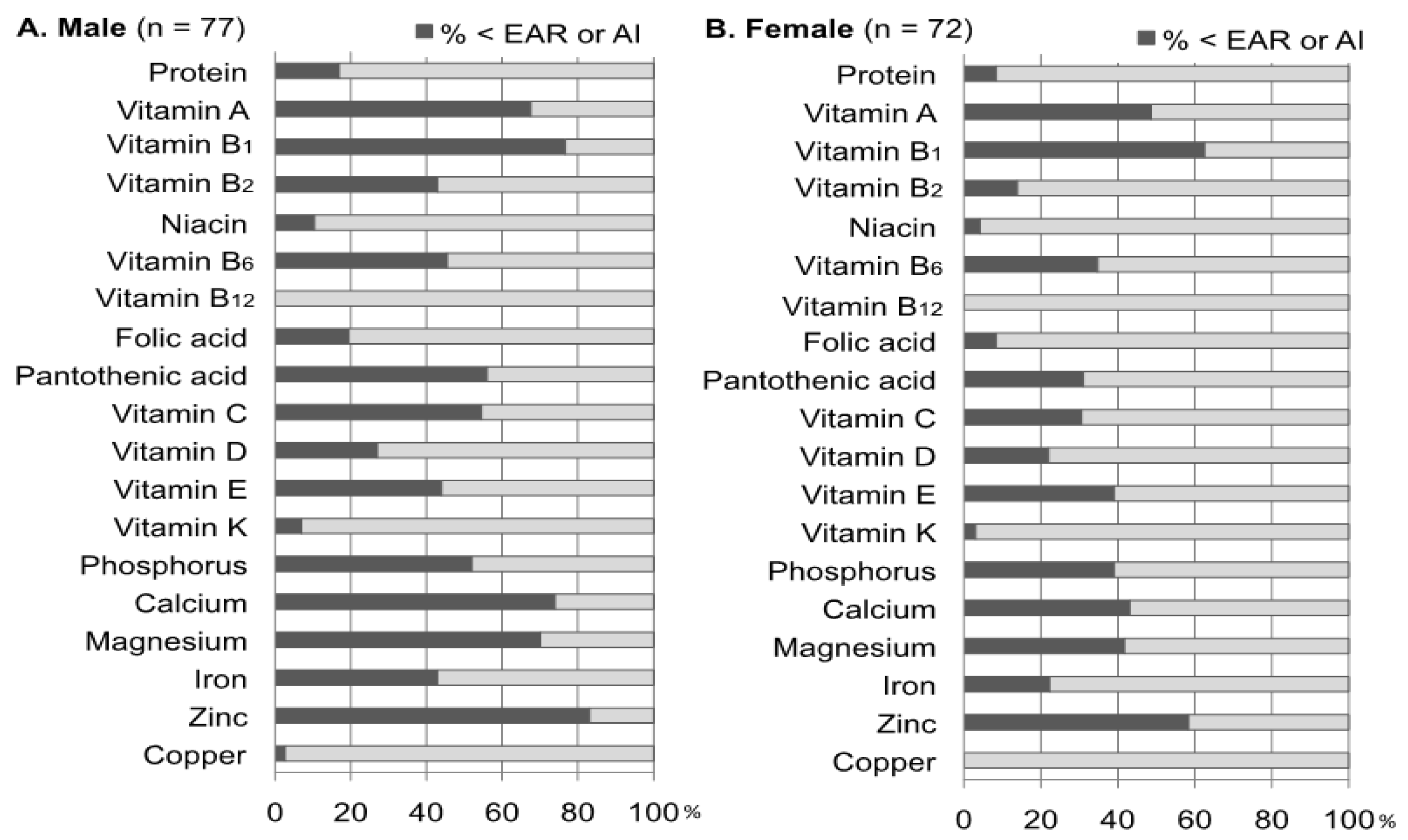 Dietary required intakes and other nutrition