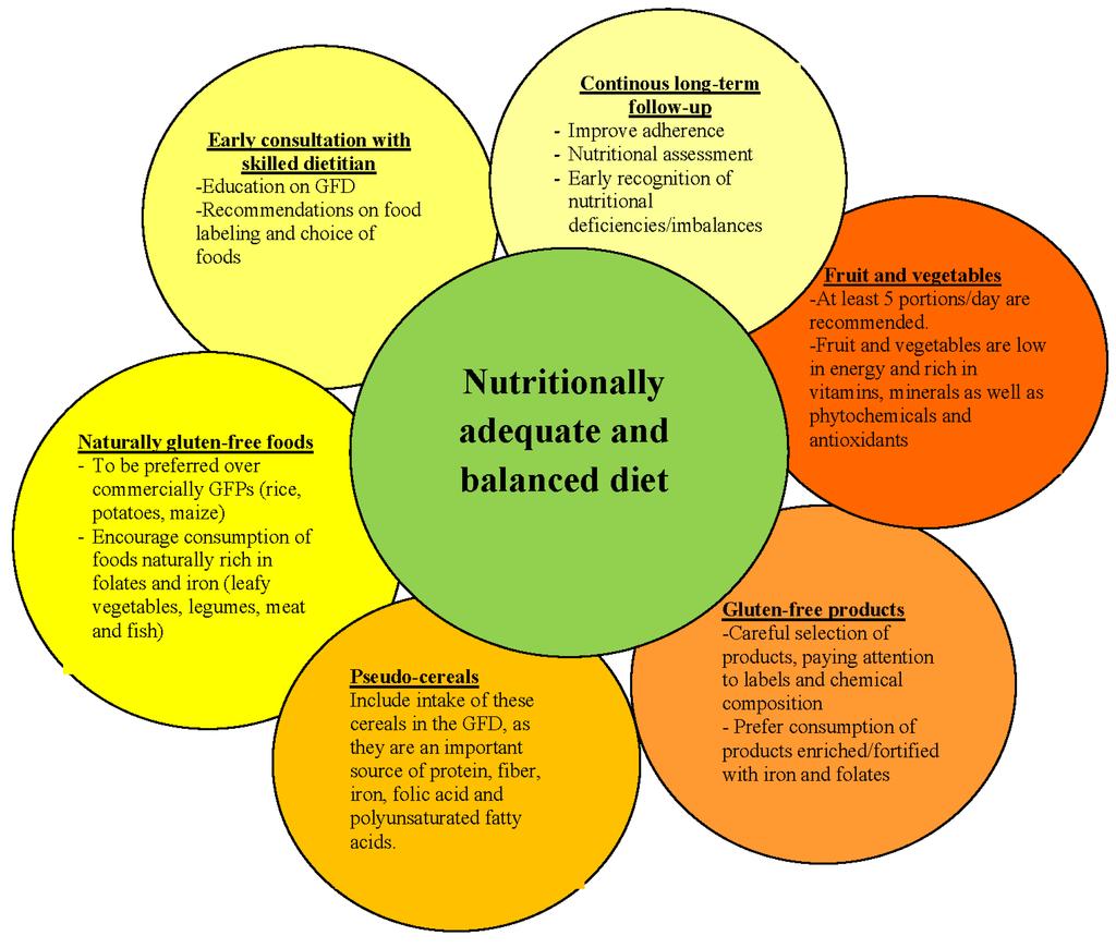 Nutrients | Free Full-Text | Gluten-Free Diet in Children ...