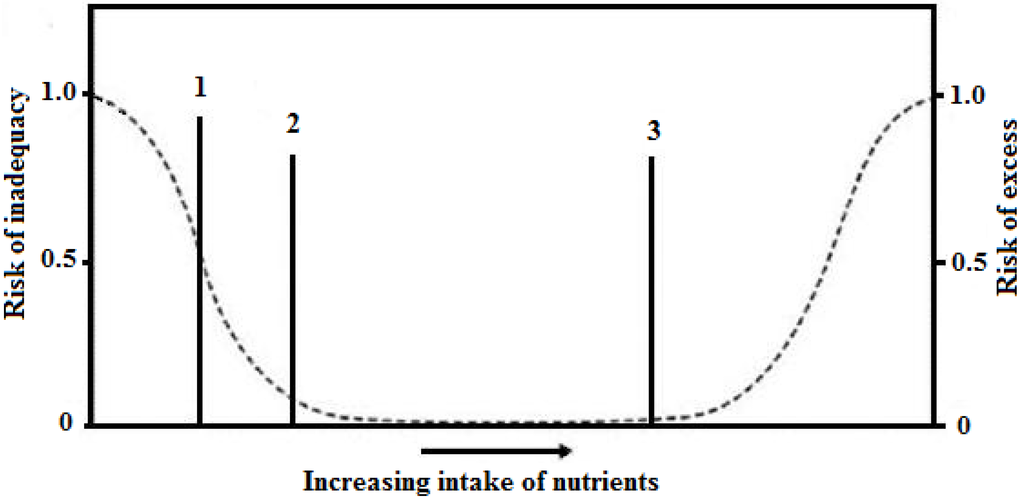 Nutrients 06 00231 g001 1024