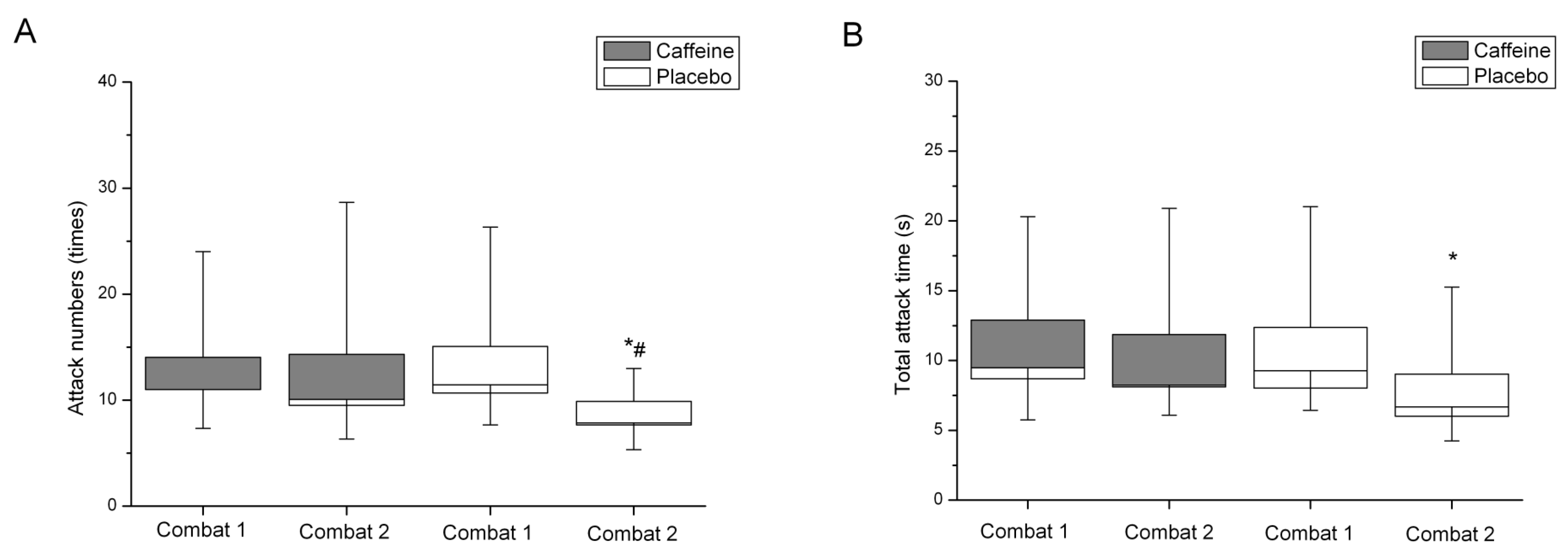 caffeine and reaction time essay Numerous findings on coffee has confirmed that it can prompt a transient support  in brain capability as well as improved disposition, reaction time, carefulness.
