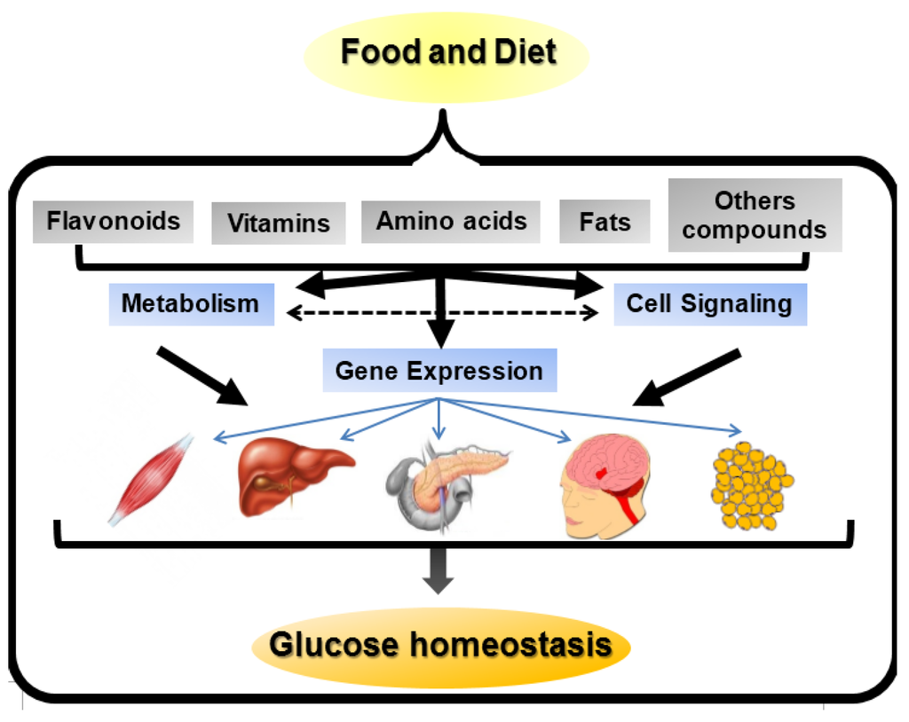 Nutrients | Special Issue : Nutrient: Gene Interactions