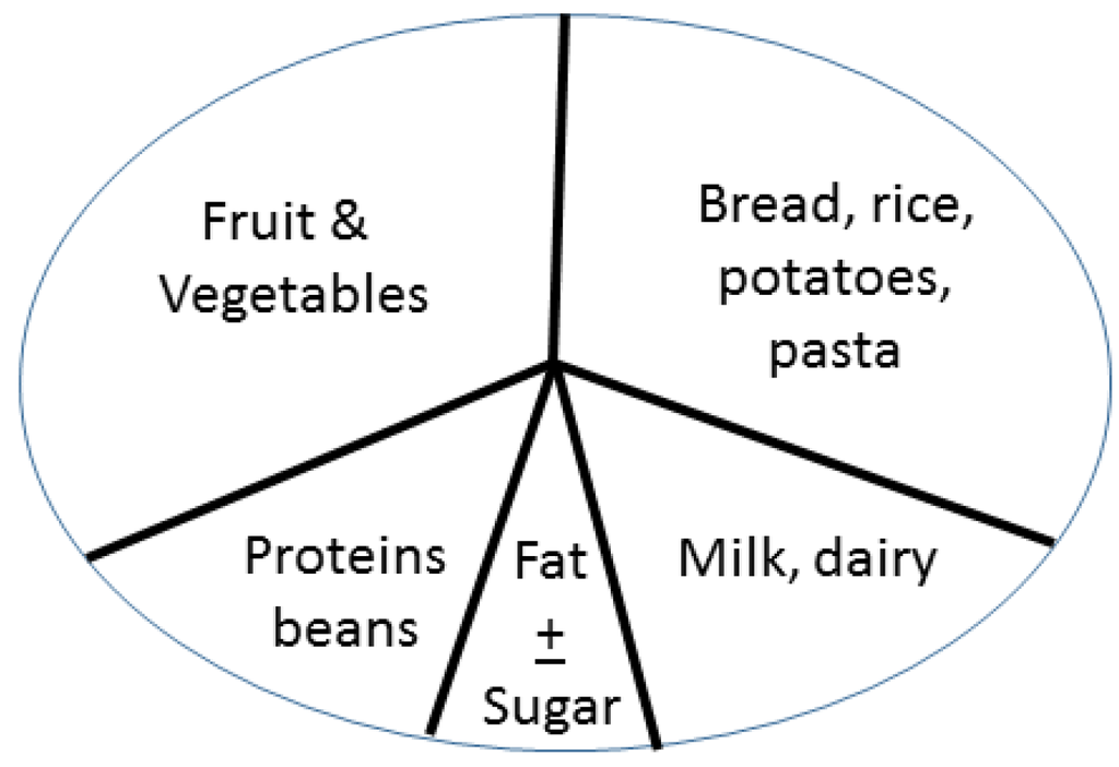 Nutrients 07 00390 g002 1024
