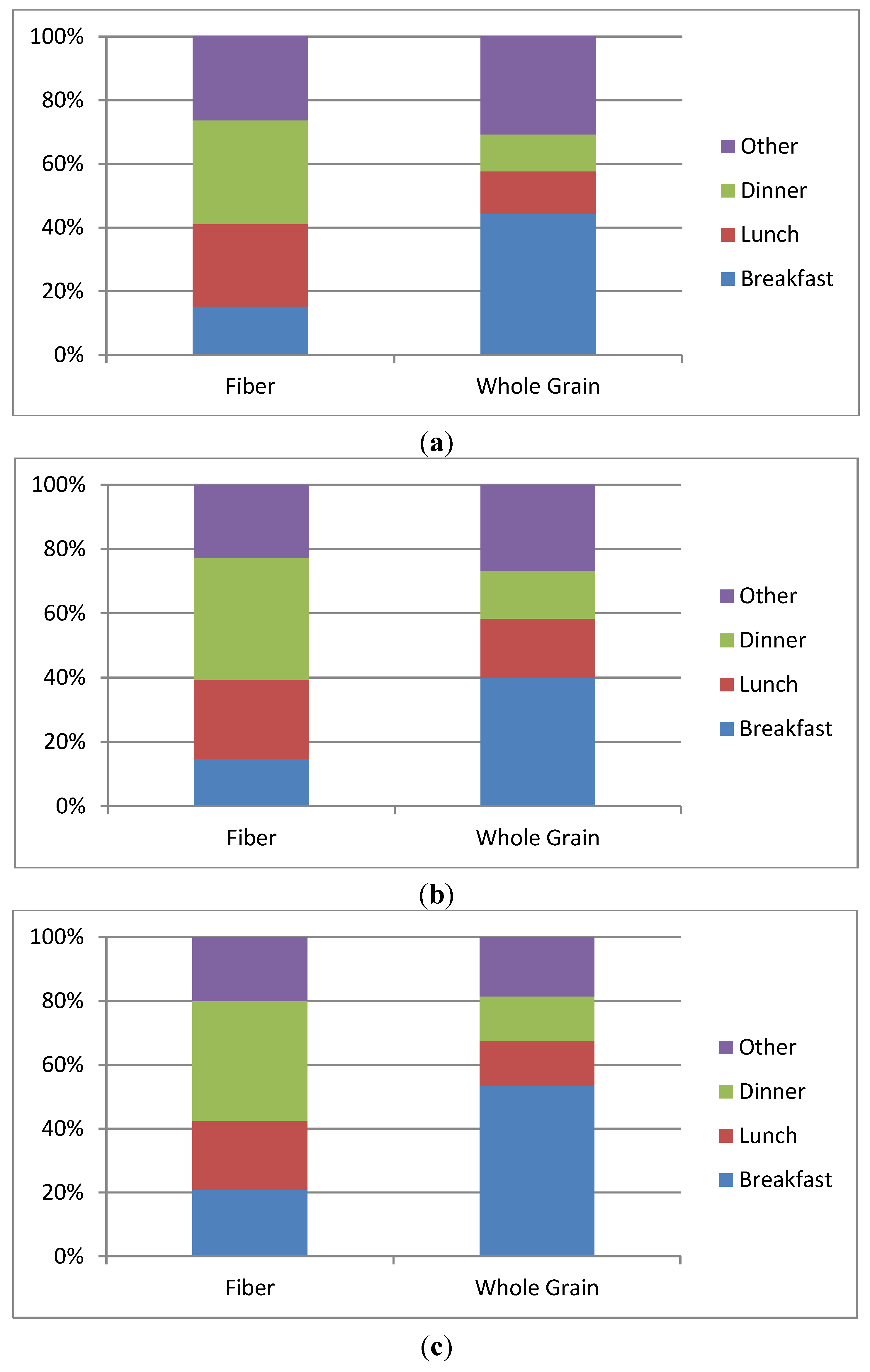 Nutrients Free Full Text Ten Year Trends In Fiber And Whole