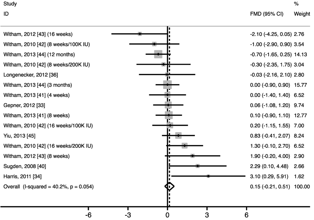 an analysis of the effect of vitamin d supplementation Vitamin d has been proposed as an associated factor in cwp this meta- analysis aimed to explore the benefit of vitamin d supplementation in the  management.