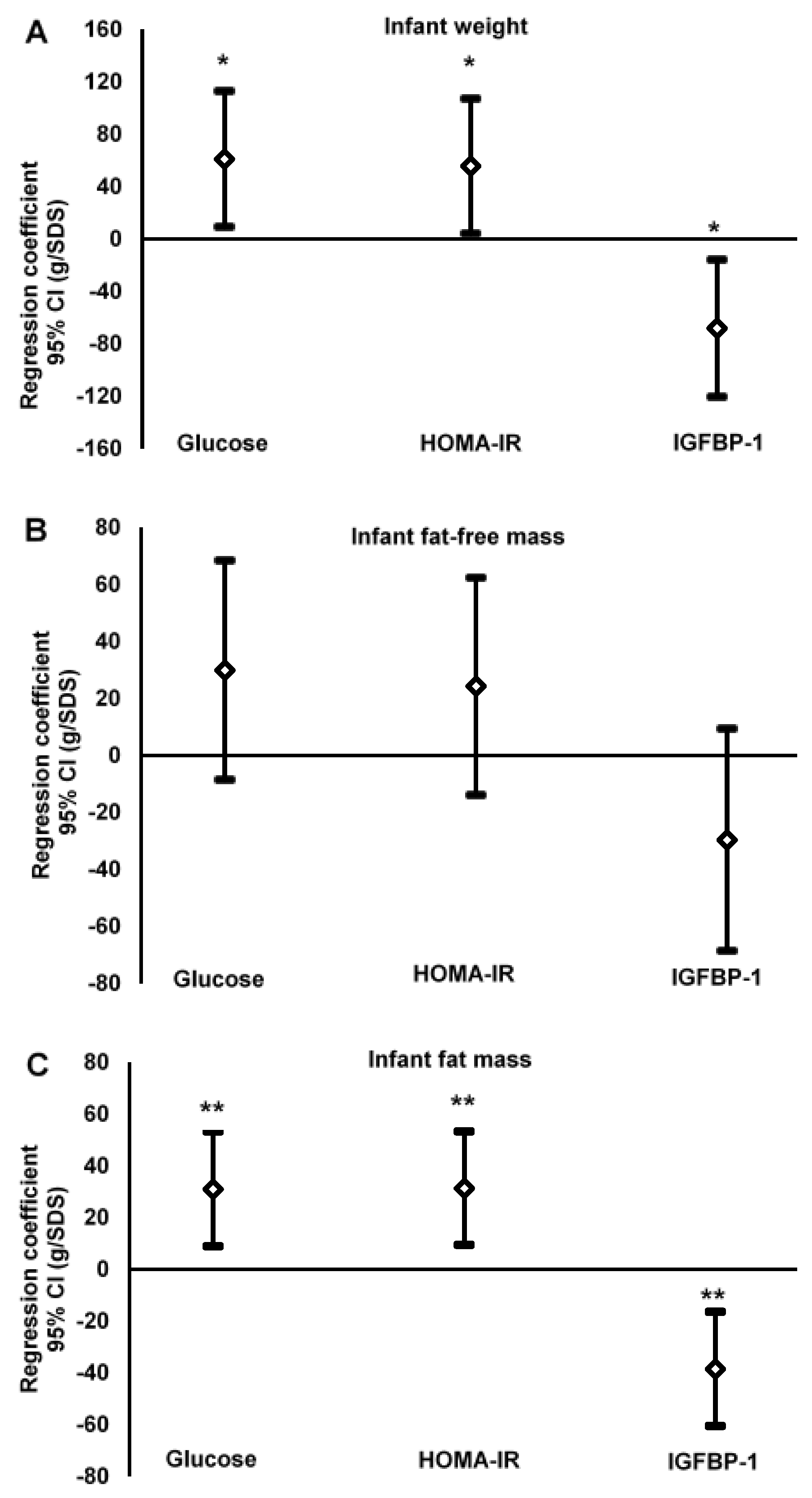 Nutrients Free Full Text Glucose Homeostasis Variables In