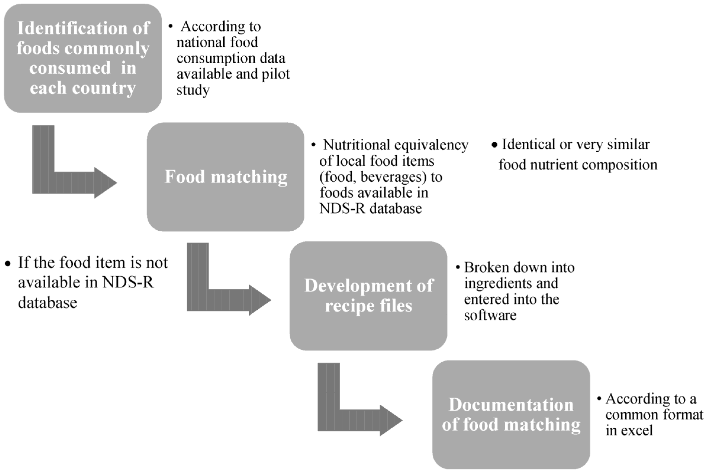 nutrients free full text standardization of the food composition