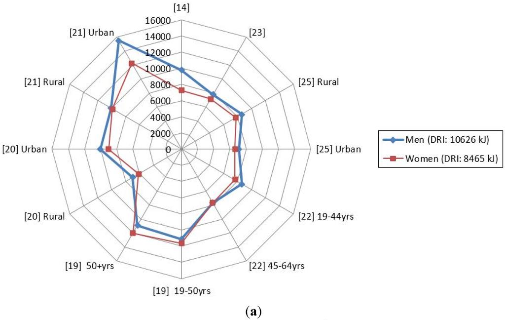 Doctoral dissertation calcium consumption in older adults