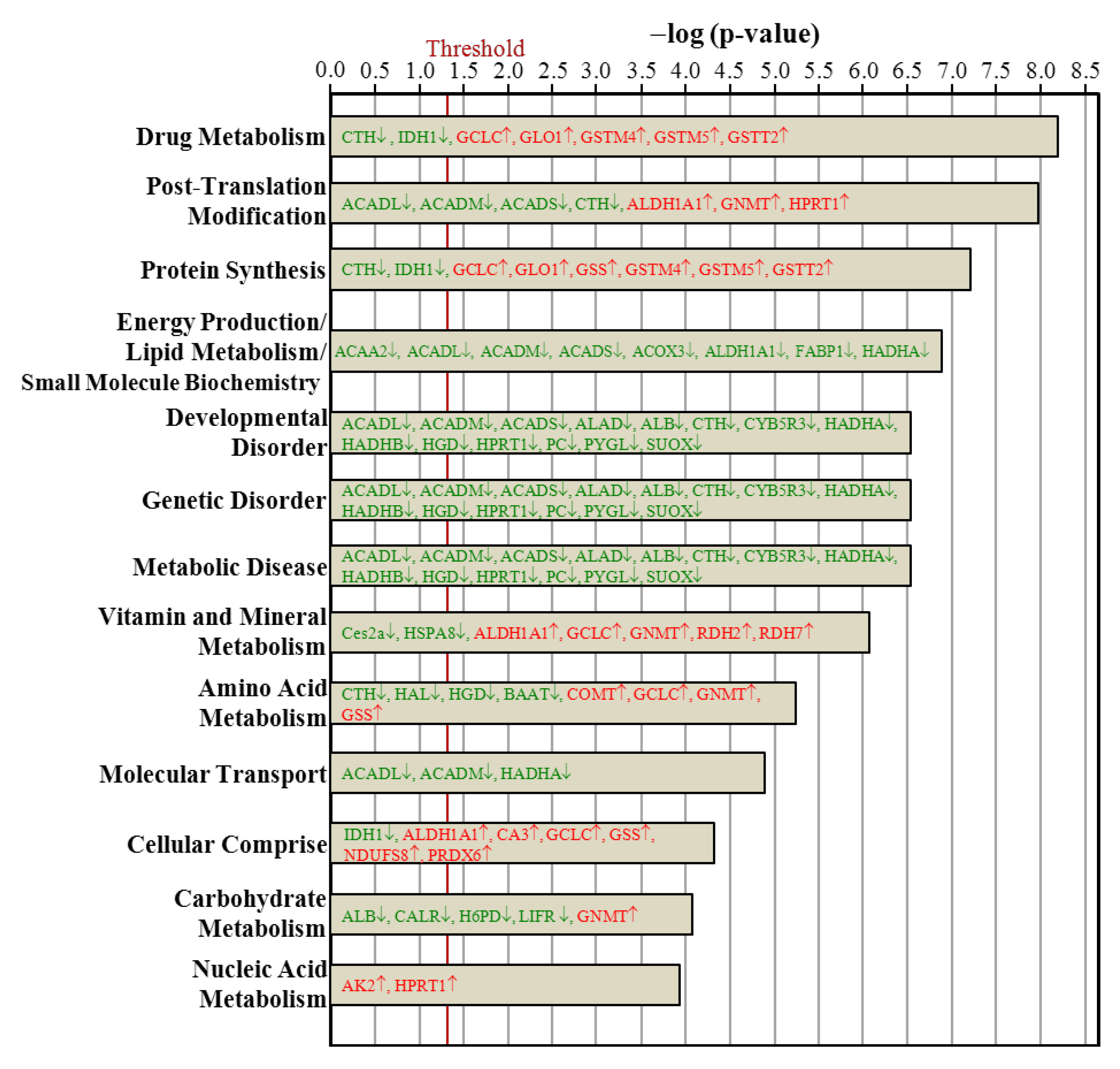 Nutrients free full text proteomics analysis to identify and nutrients 07 05434 g006 1024 geenschuldenfo Choice Image