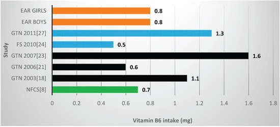 Nutrients 08 00509 g006 550